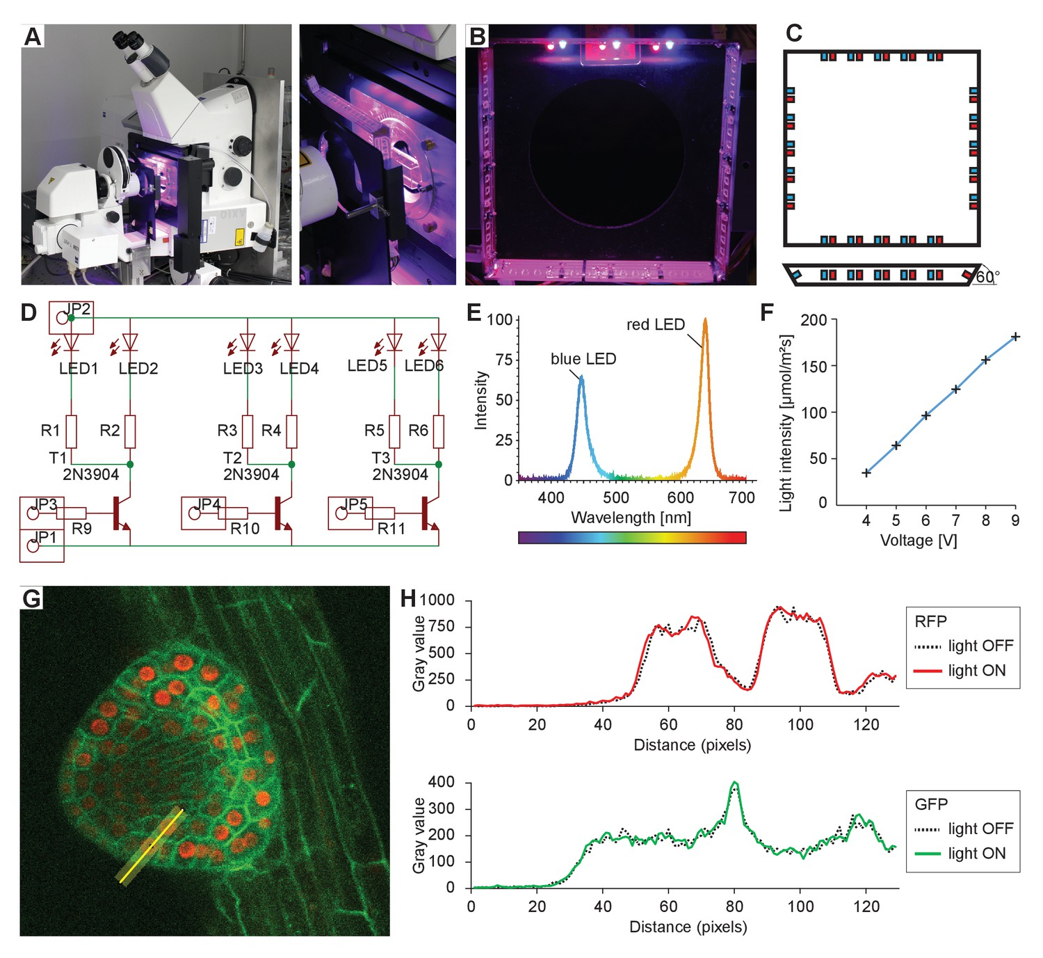 Live Tracking Of Moving Samples In Confocal Microscopy For Evas Are Extensive Printedcircuit Board Pcb Networks That Contain Integrated Sample Illumination Setup
