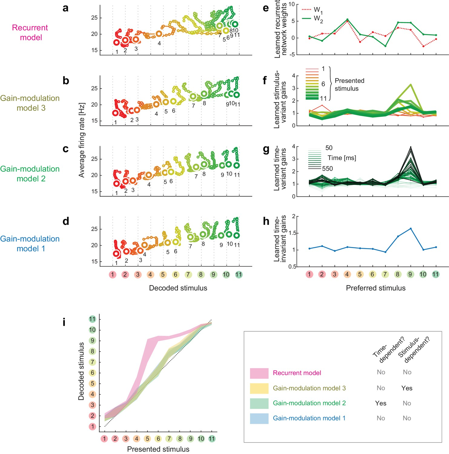 Task Dependent Recurrent Dynamics In Visual Cortex Elife Adcwithaticroprocessorcontrolledgain Basiccircuit Circuit Trajectories And Weights Trained Models