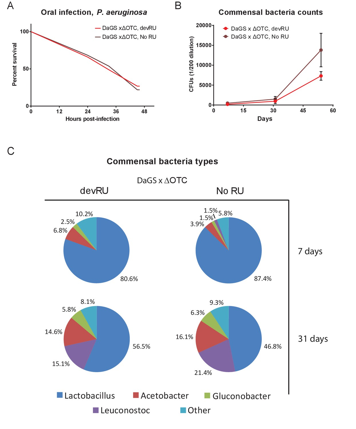 Developmental Δotc Expression Does Not Produce Long Term Changes In Pathogen Resistance Or To The Microbiome