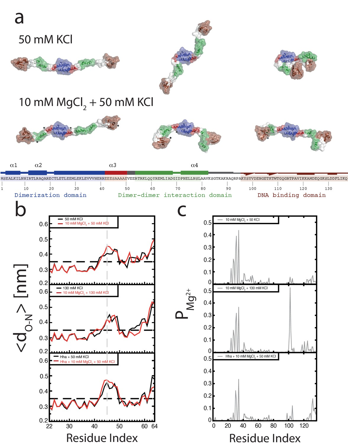 Mechanism Of Environmentally Driven Conformational Changes That 120 Motif Real Madrid Conformation The H Ns Dimer As A Function Osmolarity