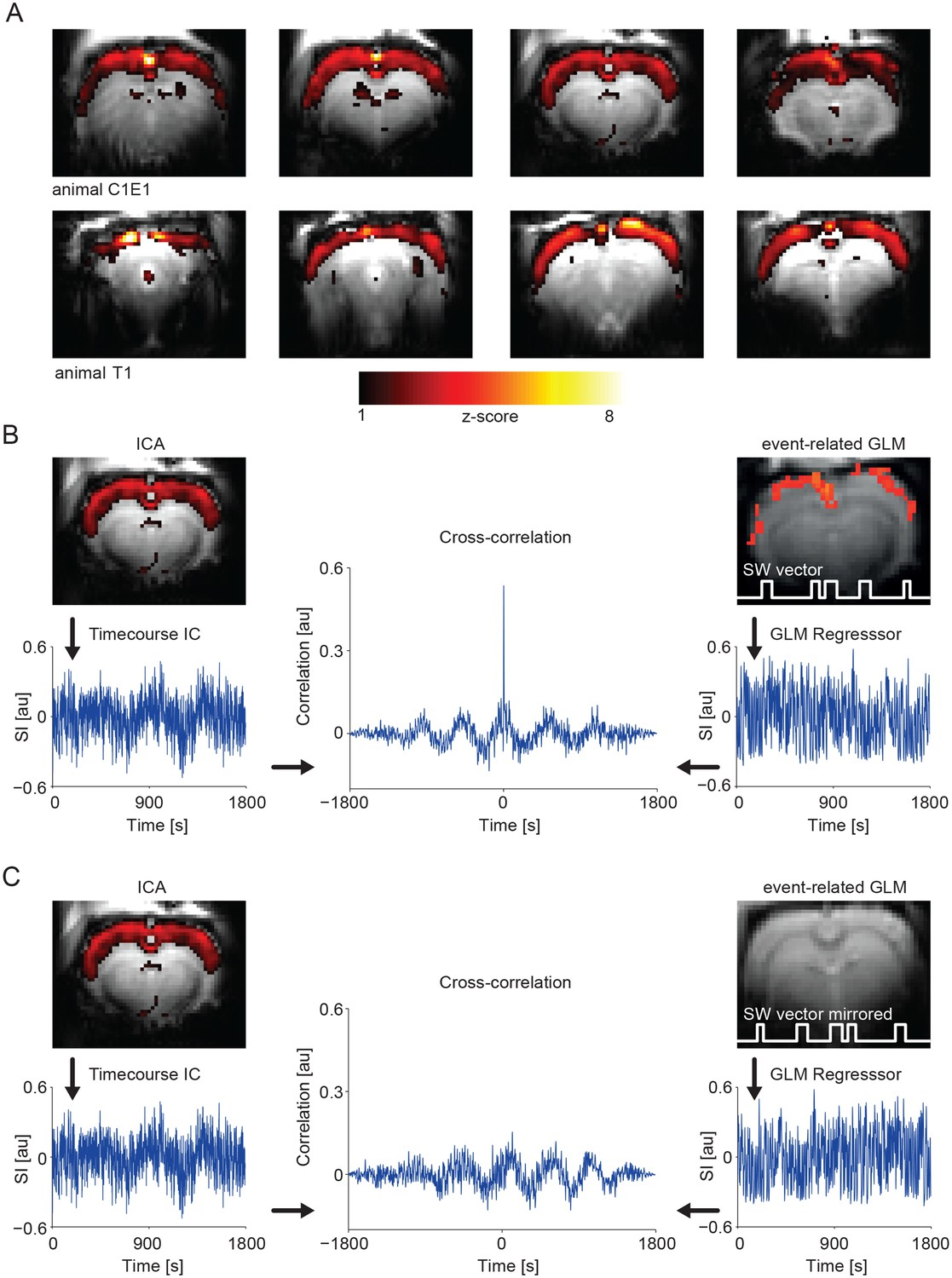 Cortex Wide Bold Fmri Activity Reflects Locally Recorded Slow Kk Board Wiring Diagram Ic Analysis In Results A Component Showing Pan Cortical Activation Specifically Correlating To The Calcium Wave Vector