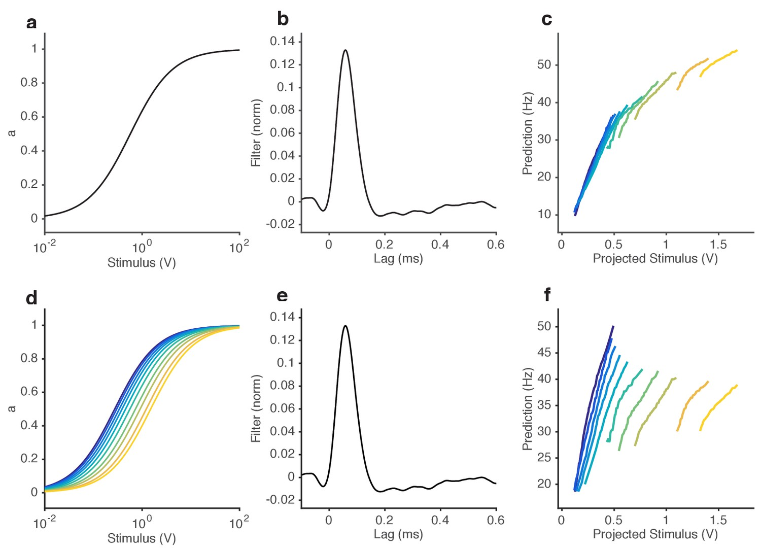 Ability Of NL Models To Reproduce Observed Change In Input Output Curves