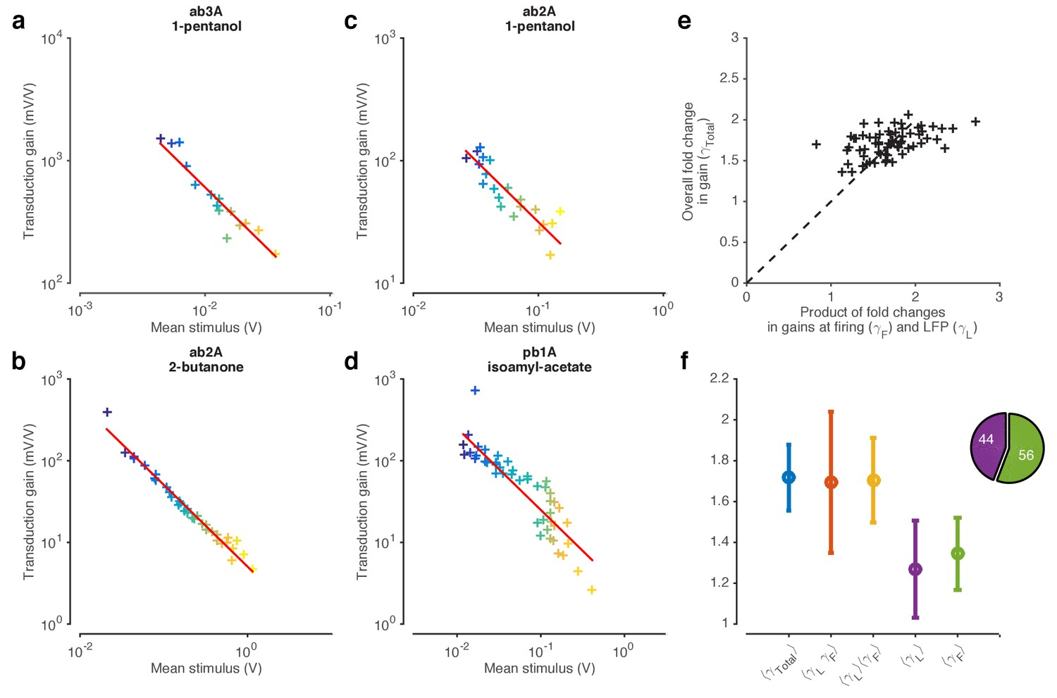 LFP Responses To Fluctuating Gaussian Ethyl Acetate Signals With Increasing Mean