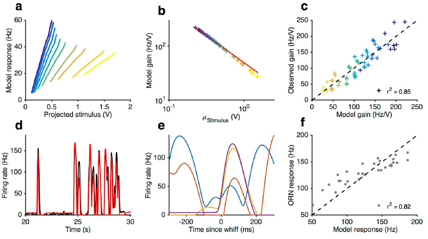 Front End Adaptation Followed By A LN Model Reproduces Firing Rate Responses To Gaussian And Naturalistic Stimuli