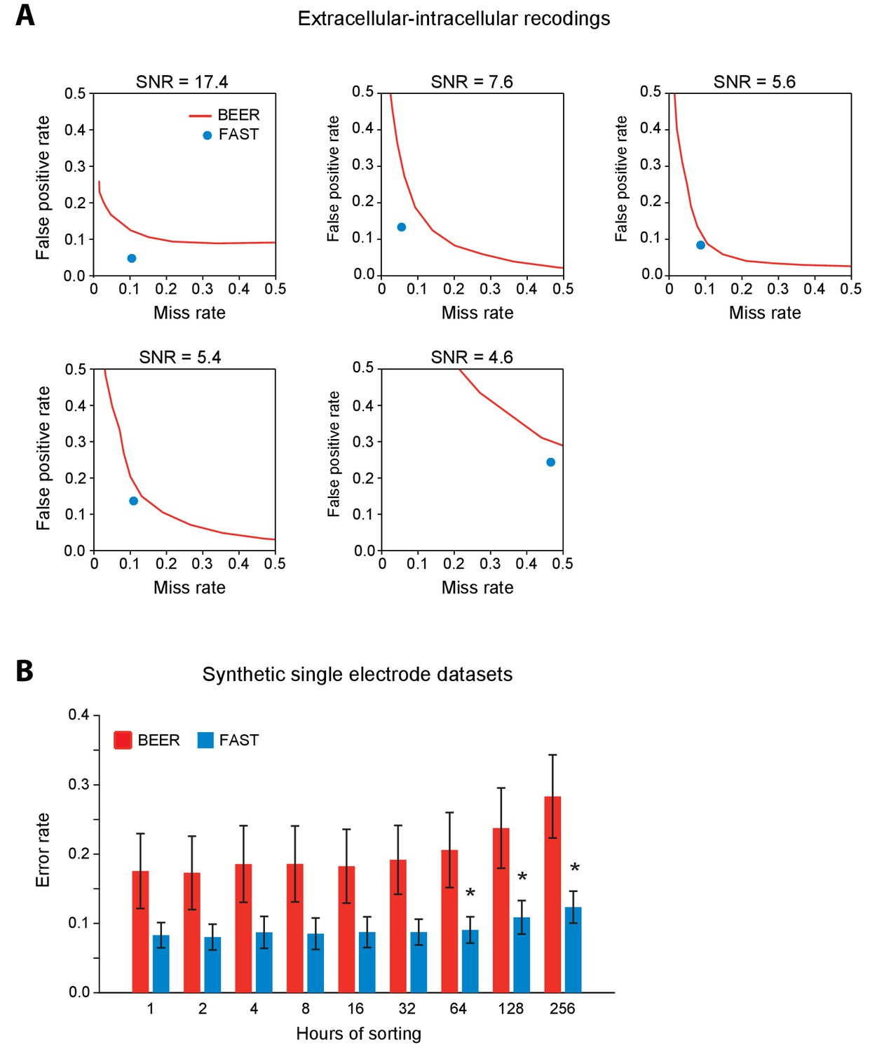 Automated Long Term Recording And Analysis Of Neural Activity In The 25l Motor Data Sensor Heating Oxygen Circuit Diagram Validation Spike Sorting Performance Fast Using Ground Truth Extracellular Intracellular Recordings Synthetic Single Electrode Datasets