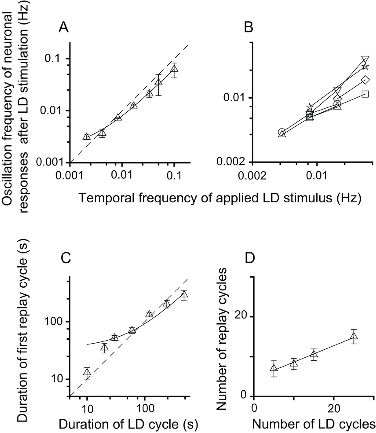 Representation Of Time Interval Entrained By Periodic Stimuli In The Cap Discharge Circuit O27 Switch Relationship Between Parameters Ld Stimulus And Neuronal Responses Replay Cells After Stimulation Dla
