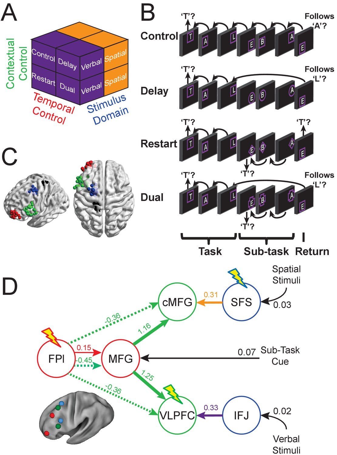 Causal Evidence For Lateral Prefrontal Cortex Dynamics Supporting Advanced Circuits 33 Each Task Ctbs Targets And Dynamic Model