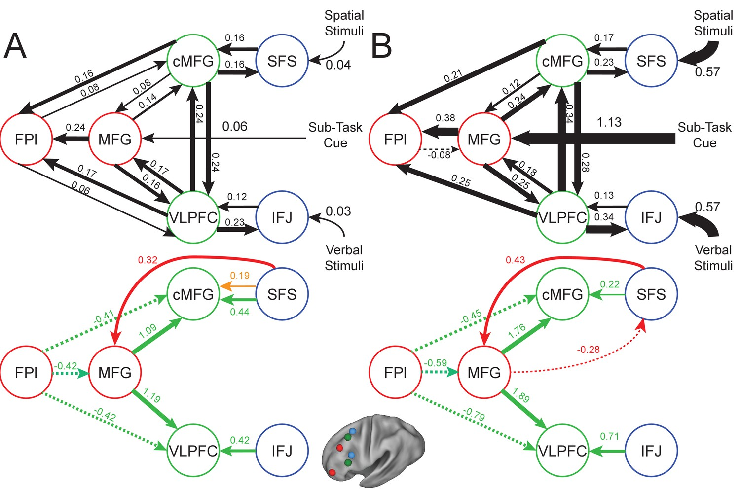 Causal Evidence For Lateral Prefrontal Cortex Dynamics Supporting