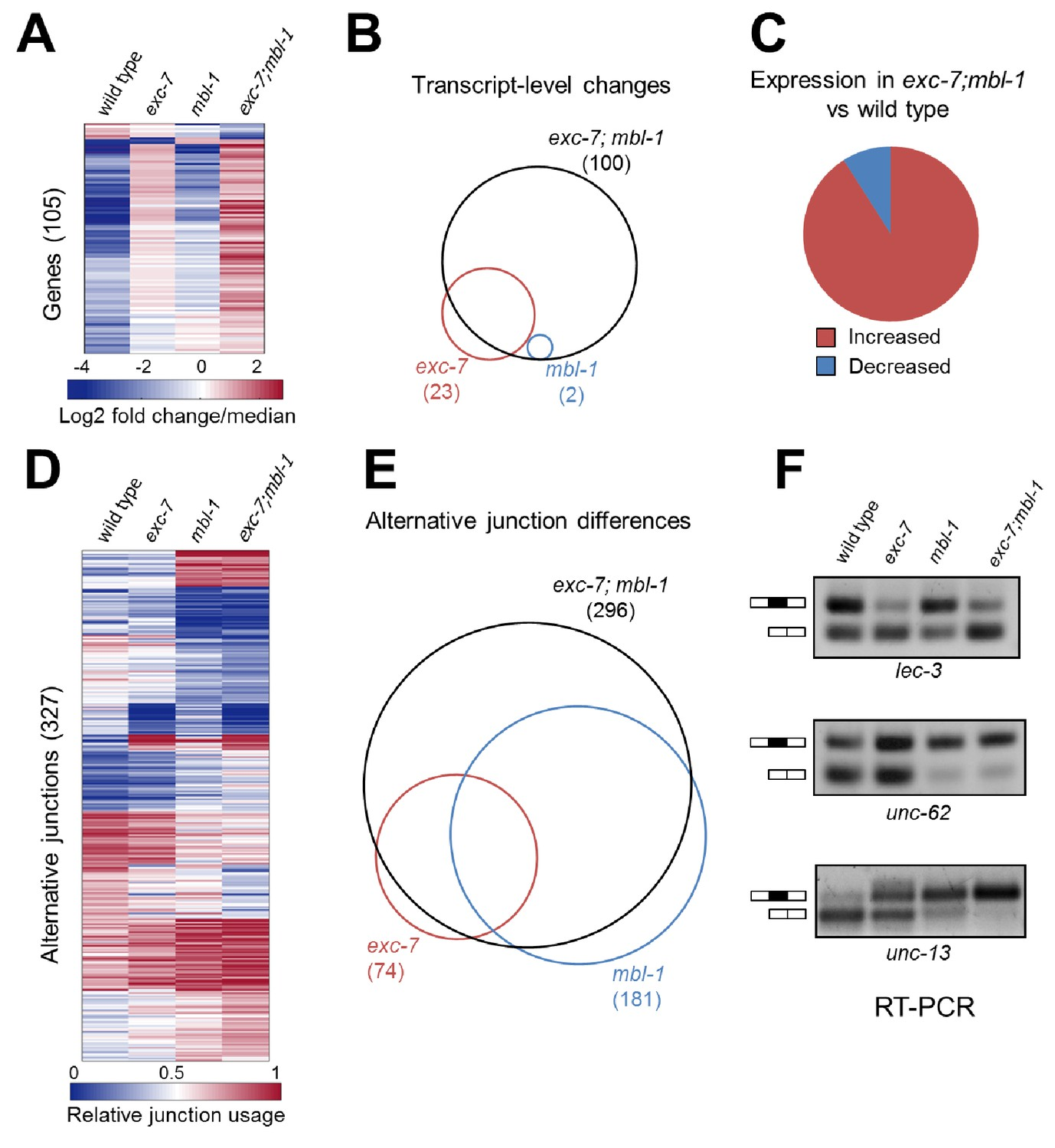 CRISPR-mediated genetic interaction profiling identifies RNA
