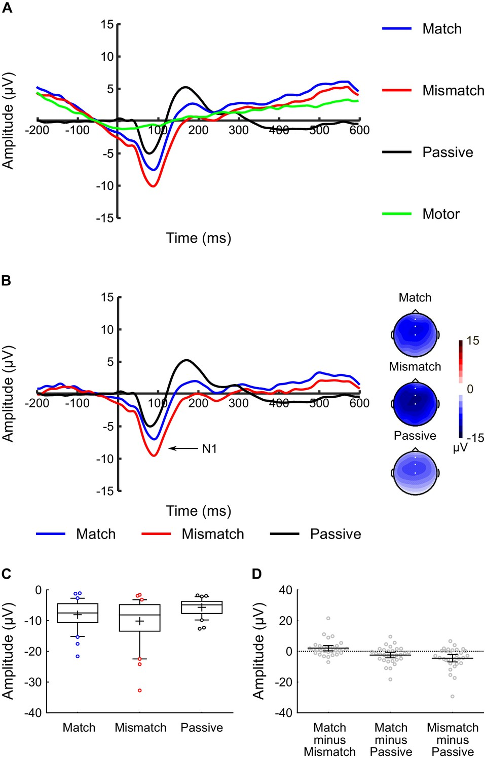 Neurophysiological Evidence Of Efference Copies To Inner Speech Elife Discrete Passive Tone Control Circuit Above Does Not Violate The Overt Experiment N1 Component Analysis