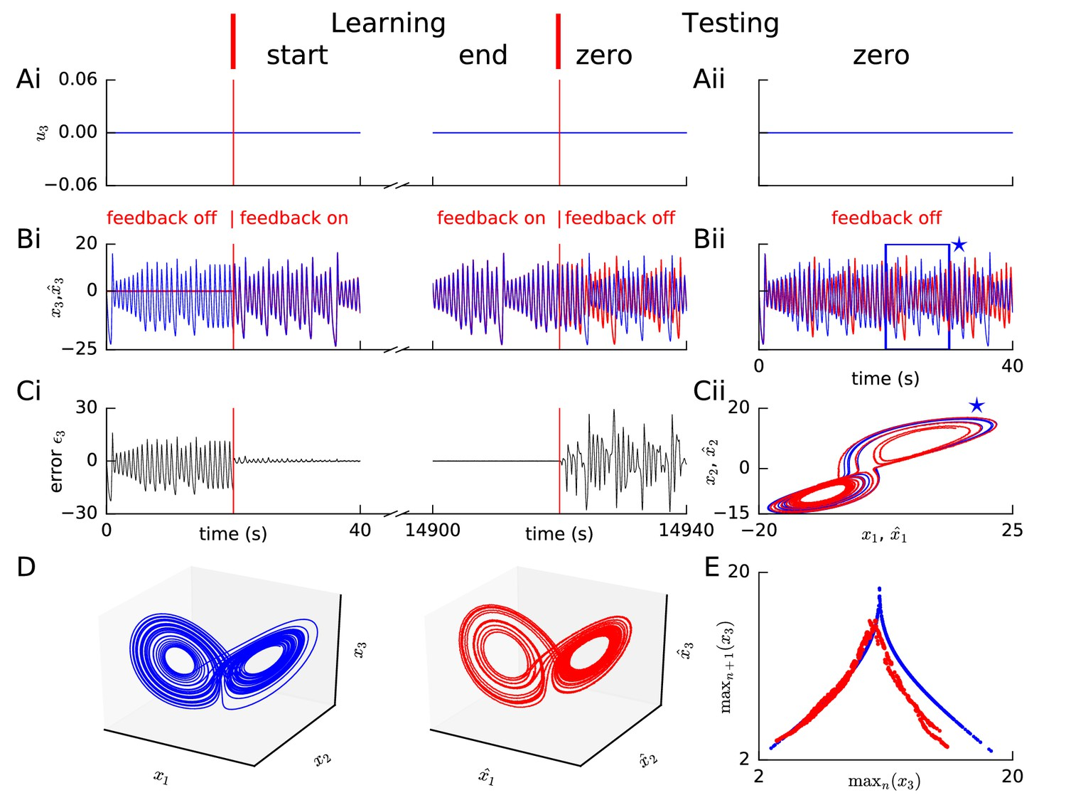 Predicting Non Linear Dynamics By Stable Local Learning In