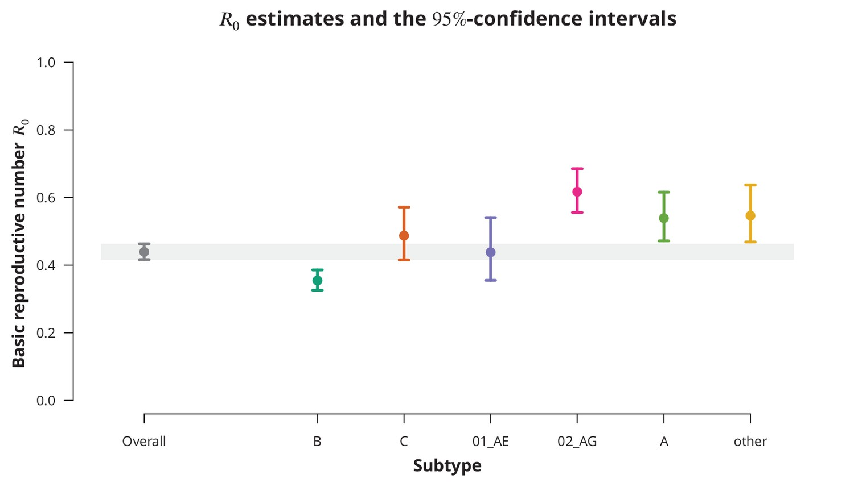Likelihood of heterosexual hiv transmission lie