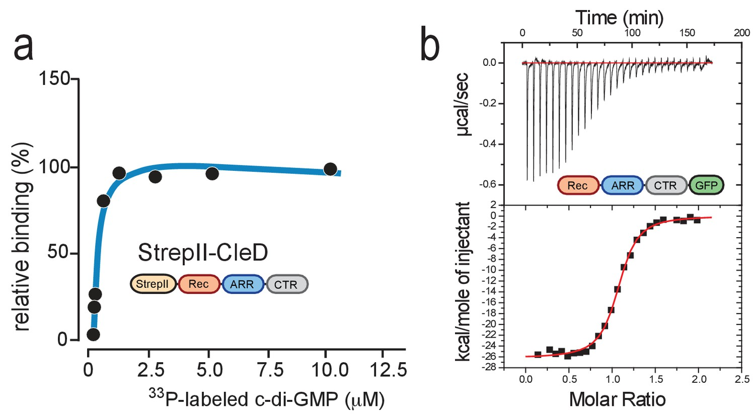 Cyclic di-GMP differentially tunes a bacterial flagellar motor ... on