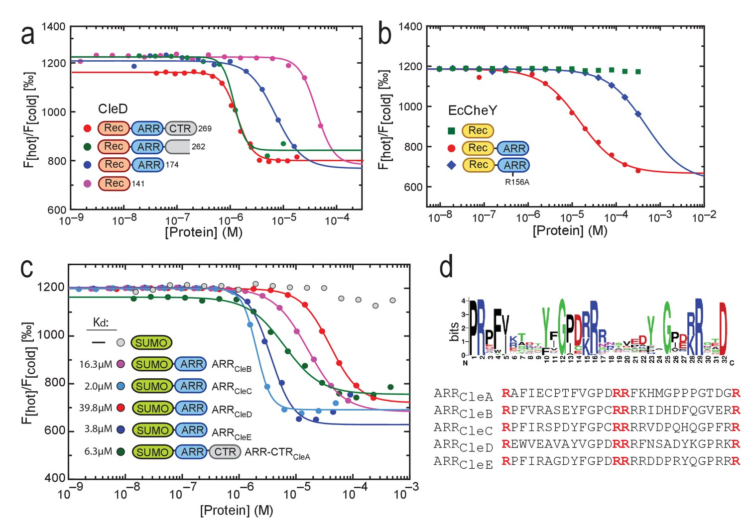 Cyclic Di Gmp Differentially Tunes A Bacterial Flagellar Motor Relay Terminal 3 Cdg C Binds To Arg Rich Peptides