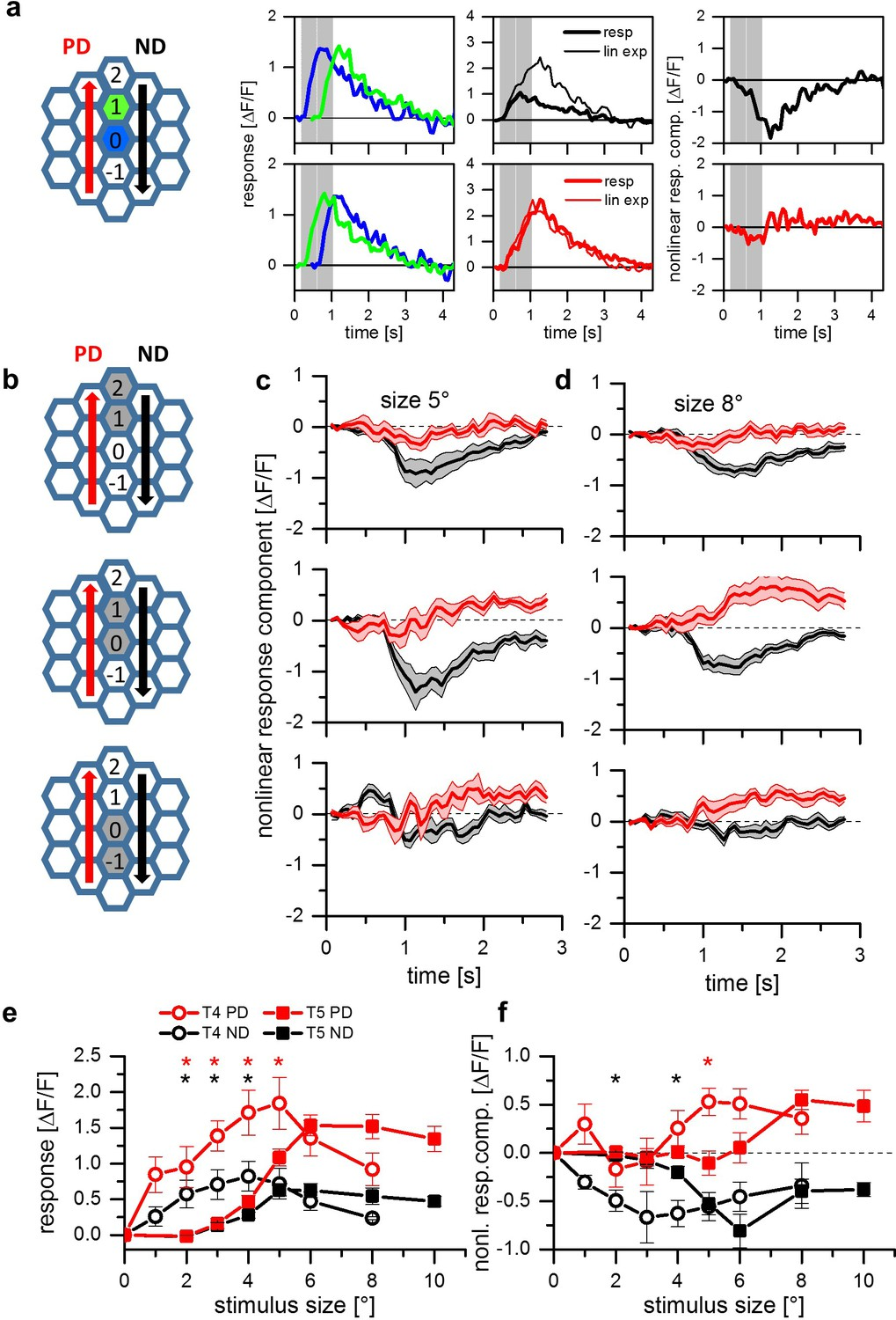 A Common Directional Tuning Mechanism Of Drosophila Motion Sensing 26 Ring Counter Logic Diagram B Timing Apparent Stimuli Between Adjacent Cartridges