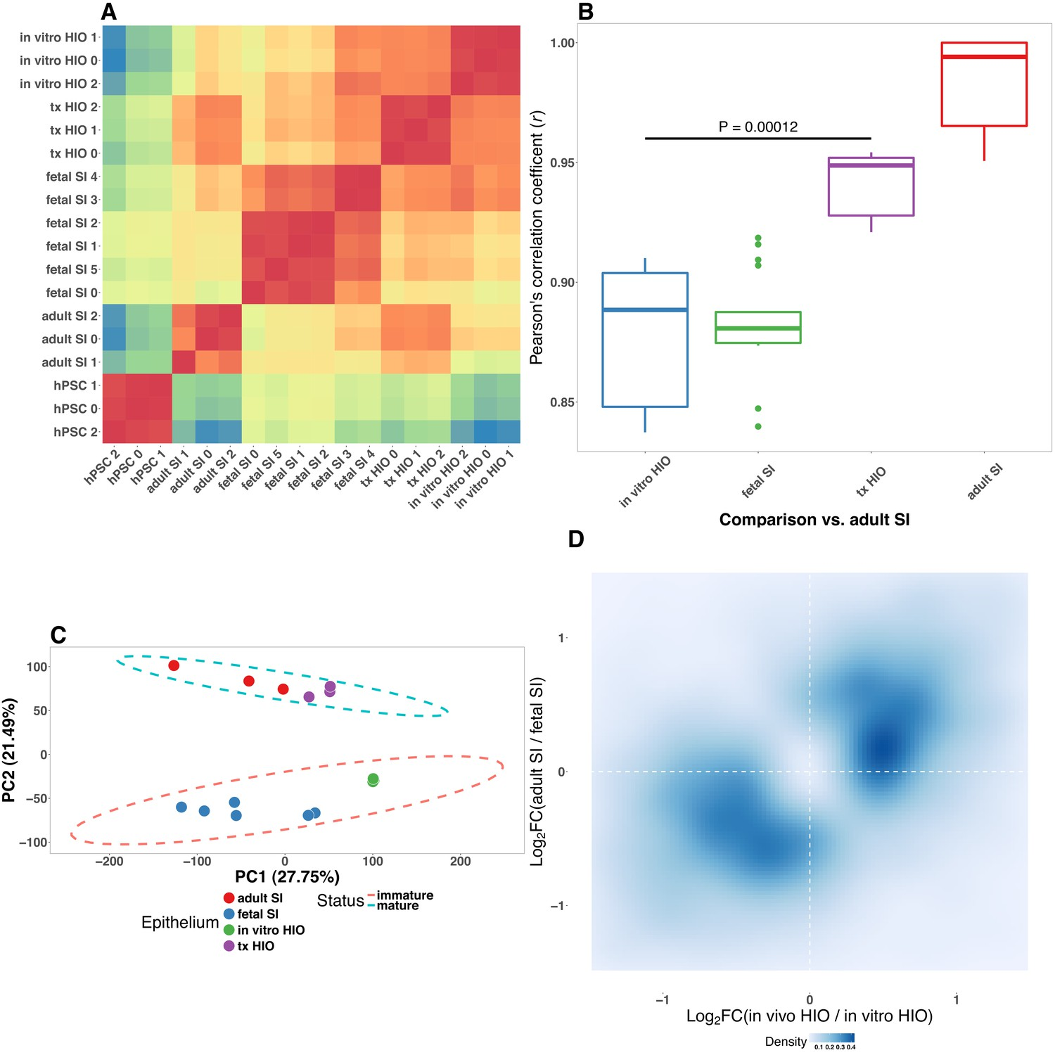 Bacterial colonization stimulates a complex physiological