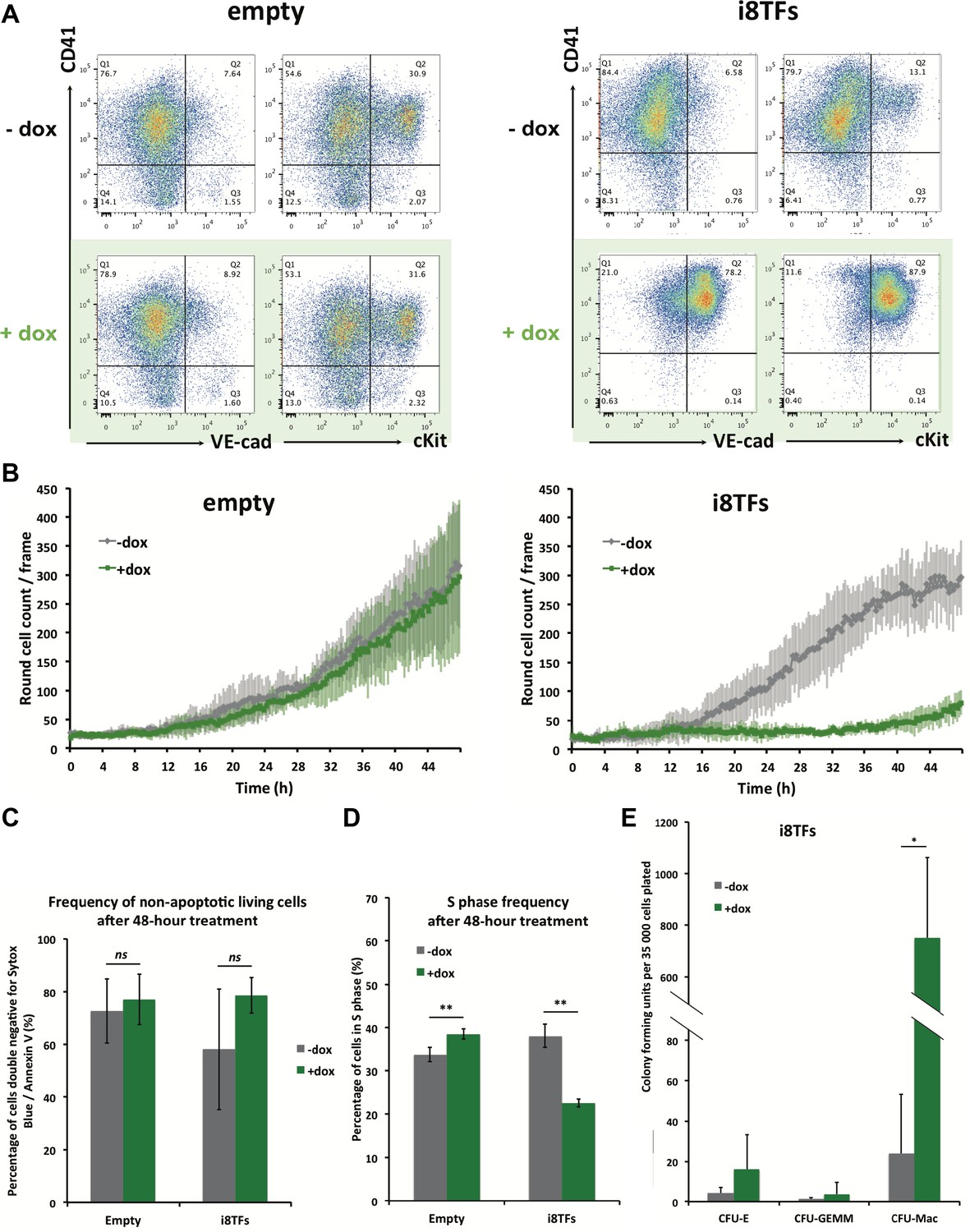 Single Cell Transcriptomics Reveals A New Dynamical Function Of Transcribed Image Text 6 Use Nodal Analysis To Find The Short Circuit Hematopoietic Differentiation I8tfs Esc Line Highlights Role Eight Transcription Factors In Generation Pre Hspcs