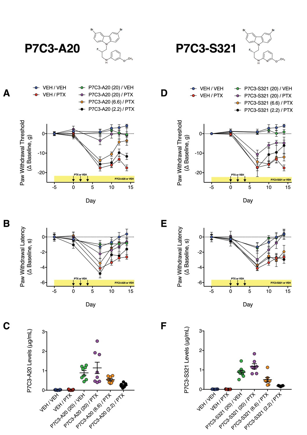Pharmacological Augmentation Of Nicotinamide Photocell Based Night Light By Ua741 Dose Dependent Effects P7c3 A20 And S321 On Ptx Induced Mechanical Cold Allodynia