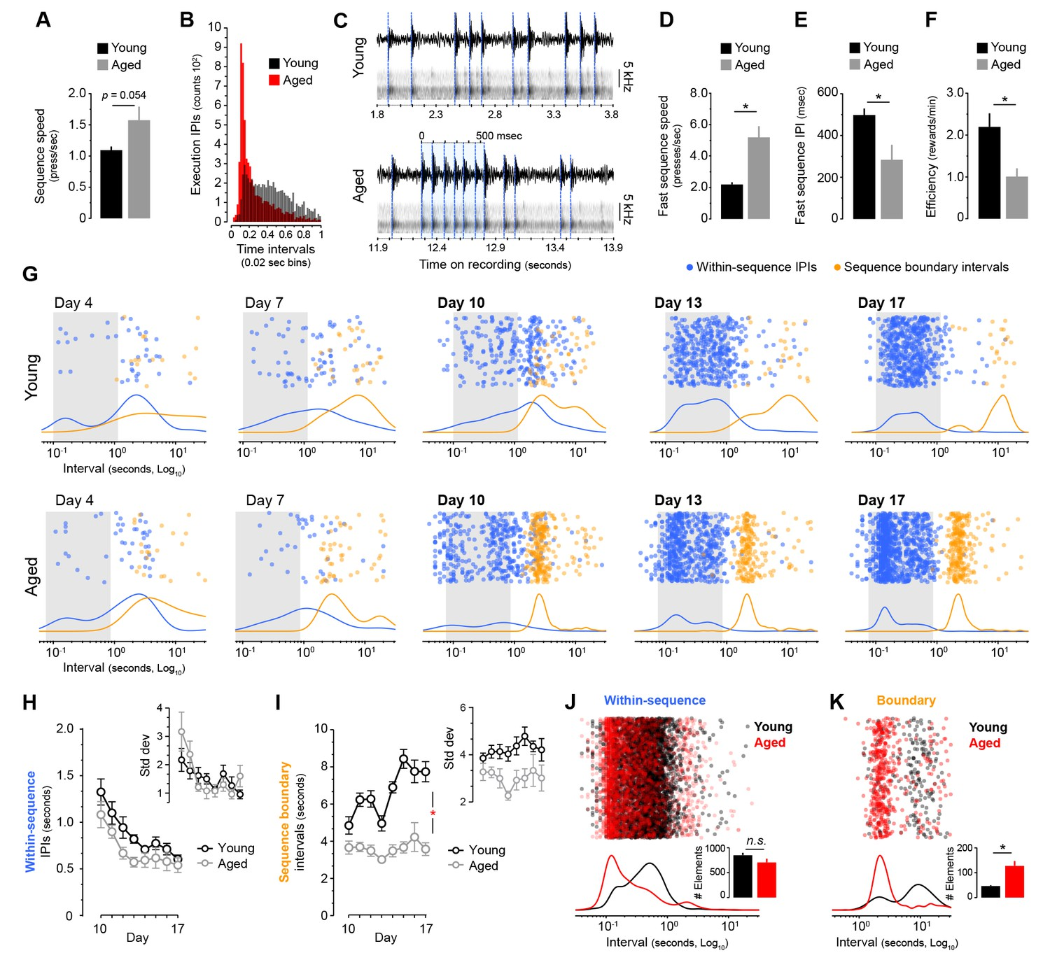 A Corticostriatal Deficit Promotes Temporal Distortion Of Automatic Music Box Circuit This Produces 10 Different Tones And By Aged Mice Produce Ultrafast Sequences Aberrant Chunking