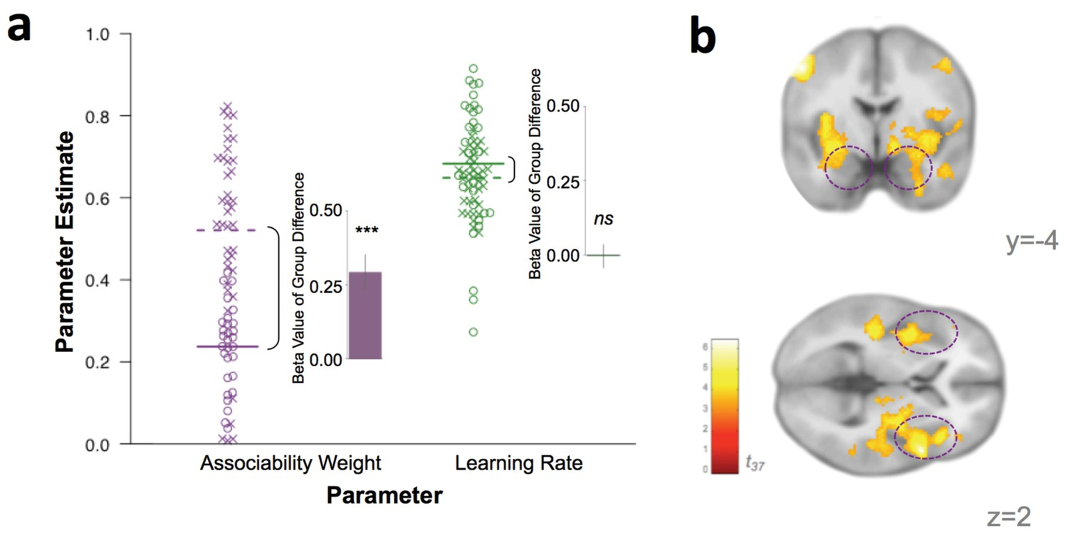 Associability-modulated loss learning is increased in posttraumatic