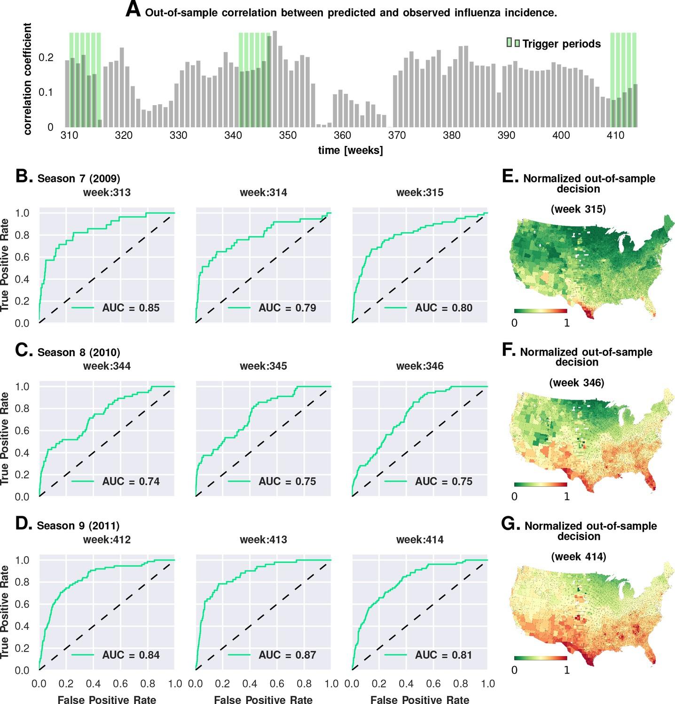 Conjunction of factors triggering waves of seasonal