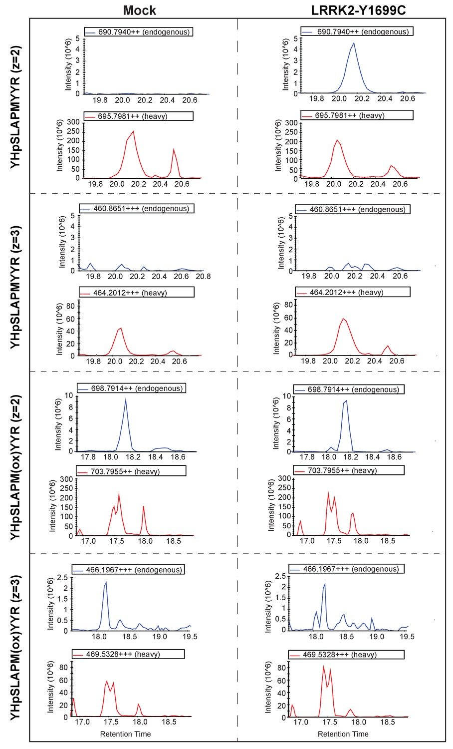 Systematic Proteomic Analysis Of Lrrk2 Mediated Rab Gtpase 690 Double Light Switch Wiring Diagram Rab5a Was Immunoprecipitated From Mock Or Y1699c Transfected Hek293 Cells