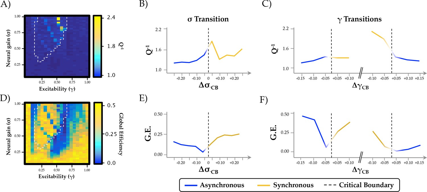 The Modulation Of Neural Gain Facilitates A Transition Between Bell Labs Integrated Circuit Work Examples Ea Relationship Phase Regimen Boundary And Alternative Measures Network Integration