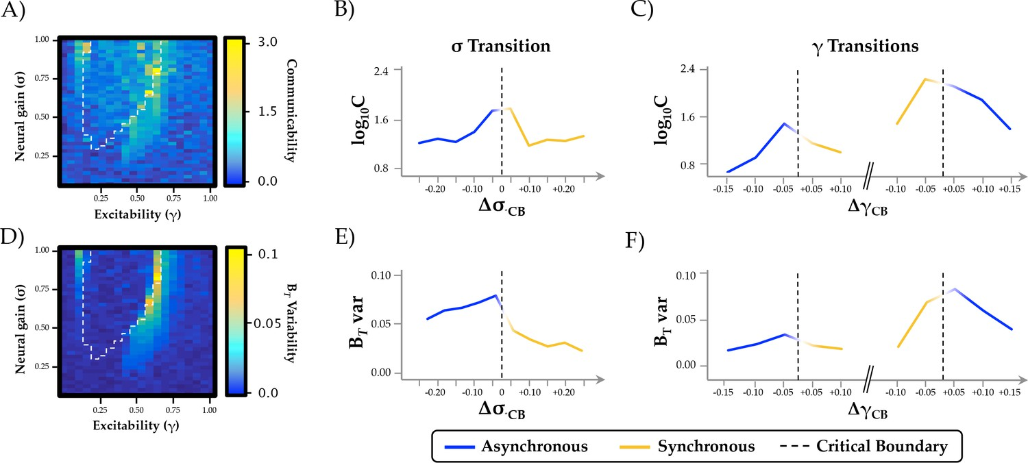 The Modulation Of Neural Gain Facilitates A Transition Between Bell Labs Integrated Circuit Work Examples Ea Topological And Temporal Relationships With Phase Regimen Boundary