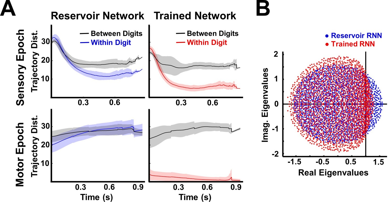 Encoding sensory and motor patterns as time-invariant trajectories