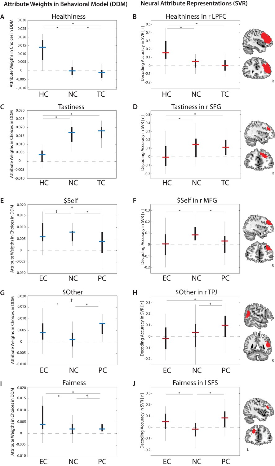 Cognitive regulation alters social and dietary choice by