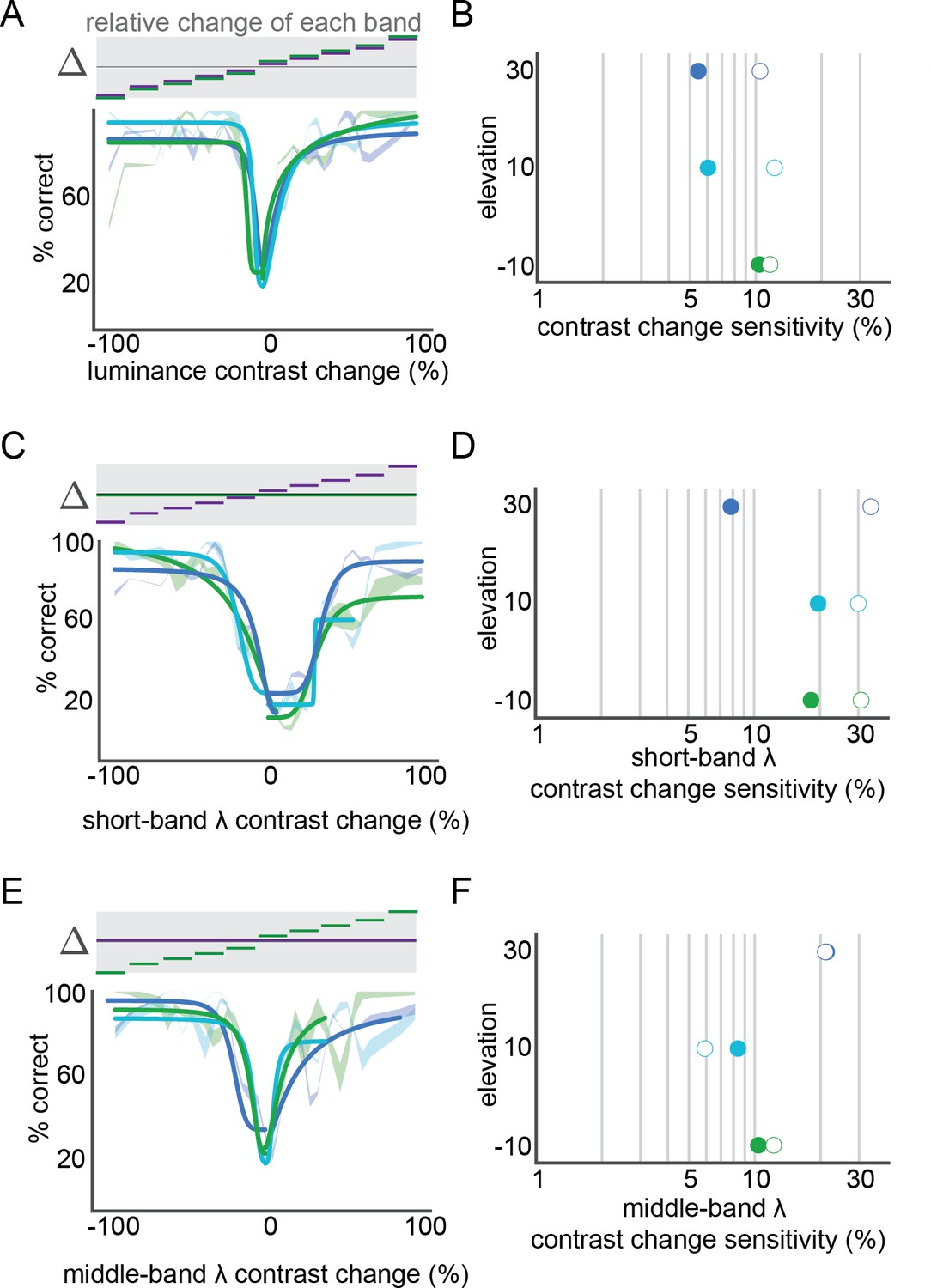 Mouse color and wavelength-specific luminance contrast sensitivity
