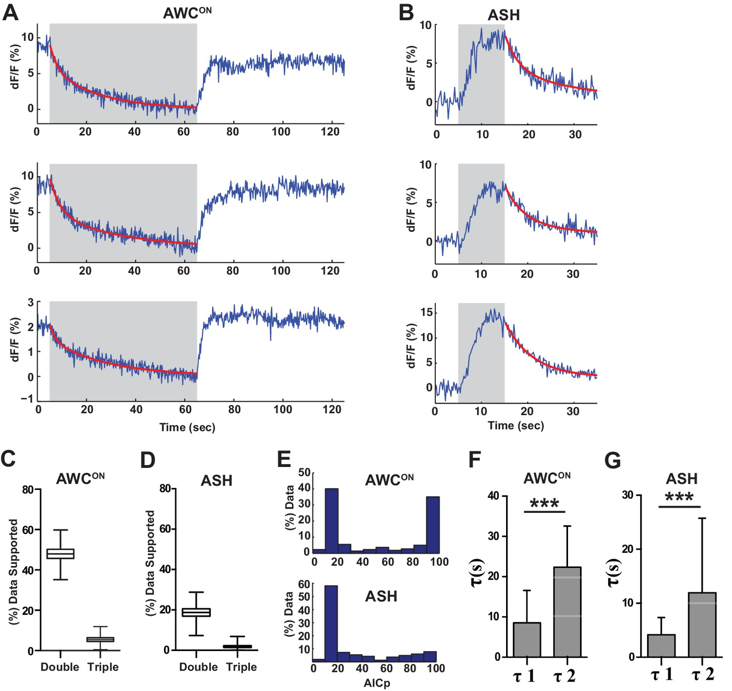 Diverse Modes Of Synaptic Signaling Regulation And Plasticity Diagram Moreover Heat Pump Reversing Valve On Pool System A Proportion Vglut Ph Recordings Are Consistent With Multiple Retrieval Time Constants