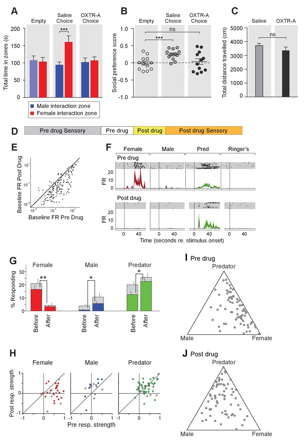 Oxytocin Signaling In The Medial Amygdala Is Required For Sex Wiring Diagram Social Acute Pharmacological Inhibition Of Oxtr Leads To Impaired Interaction Preference And Altered Neuronal Response Profile Mea