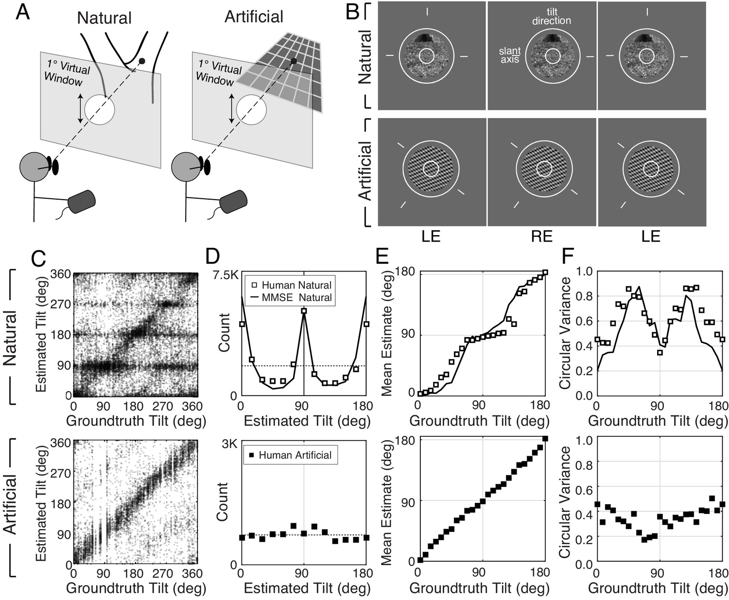 The Lawful Imprecision Of Human Surface Tilt Estimation In Natural 360 Degree Diagram Related Keywords Suggestions Experimental Stimuli And Responses