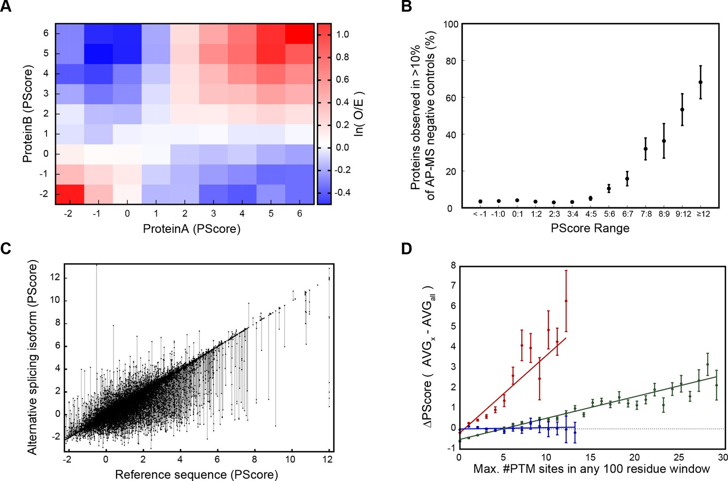 Figures and data in Pi-Pi contacts are an overlooked protein