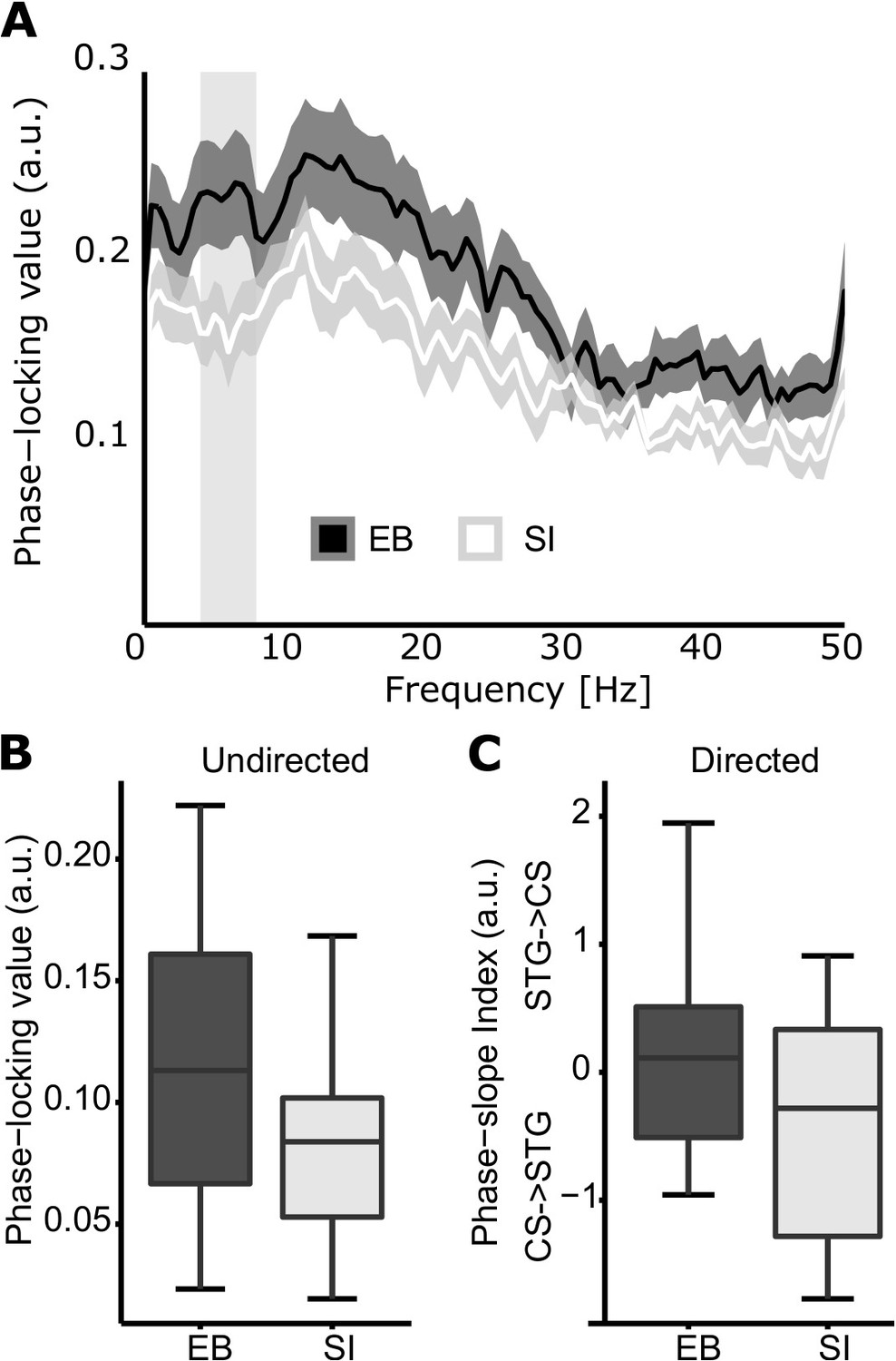 Neuronal Populations In The Occipital Cortex Of Blind Murray 10 30 Wiring Diagram Temporal Connectivity Eb And Si
