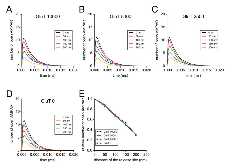 Pre-post synaptic alignment through neuroligin-1 tunes synaptic
