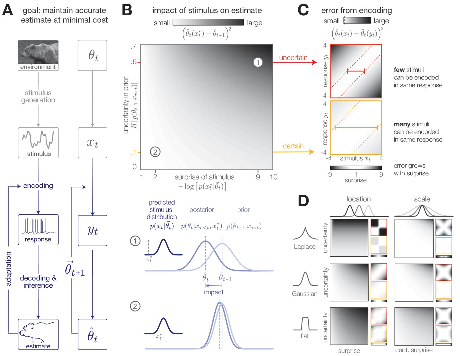Adaptive Coding For Dynamic Sensory Inference Elife State Diagrams Are A Powerful Mechanism Formalizing Dynamics That Surprise And Uncertainty Determine The Impact Of Incoming Stimuli Efficient