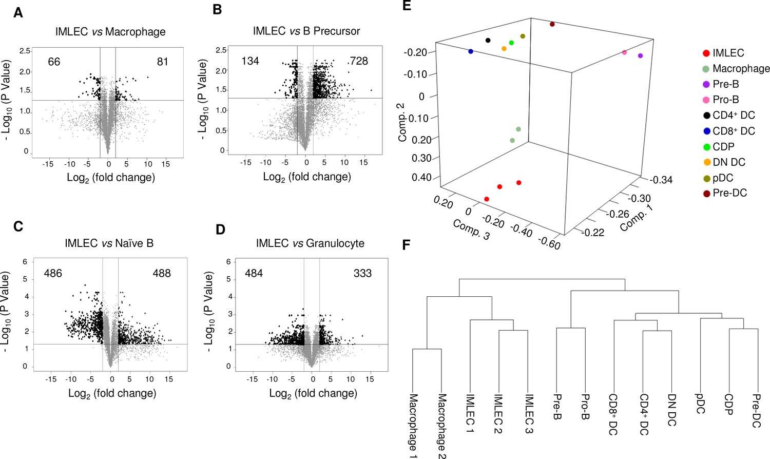 A Population Of Innate Myelolymphoblastoid Effector Cell Expanded By Lm 317 T Related Keywords Suggestions Long Tail In Silico Pair Wise Comparisons Between Imlecs And Other Closely Leukocytes Based On Our Rna Seq Data The Publically Available