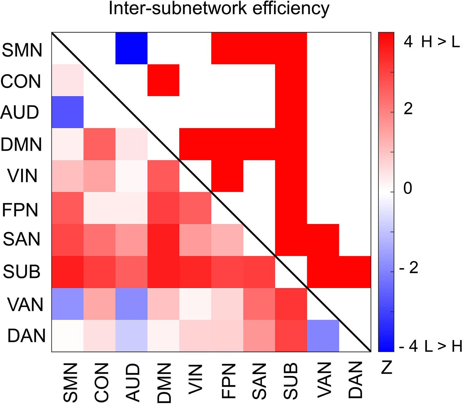 Large-scale network integration in the human brain tracks