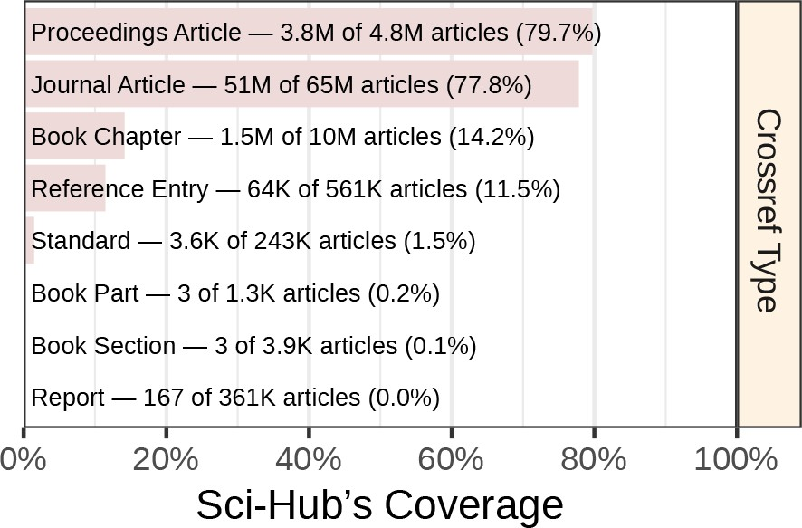 Research: Sci-Hub provides access to nearly all scholarly
