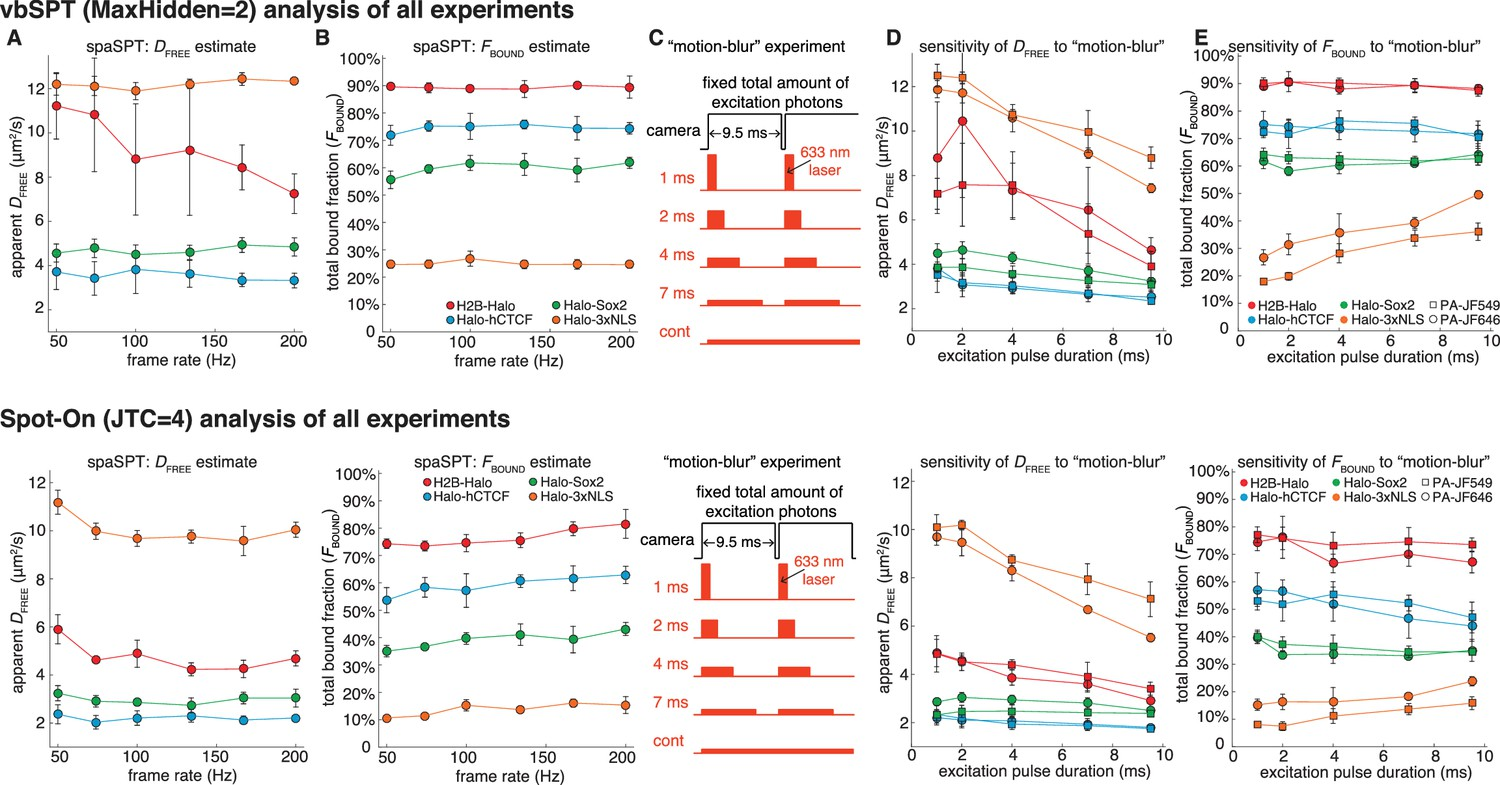 Robust model-based analysis of single-particle tracking experiments