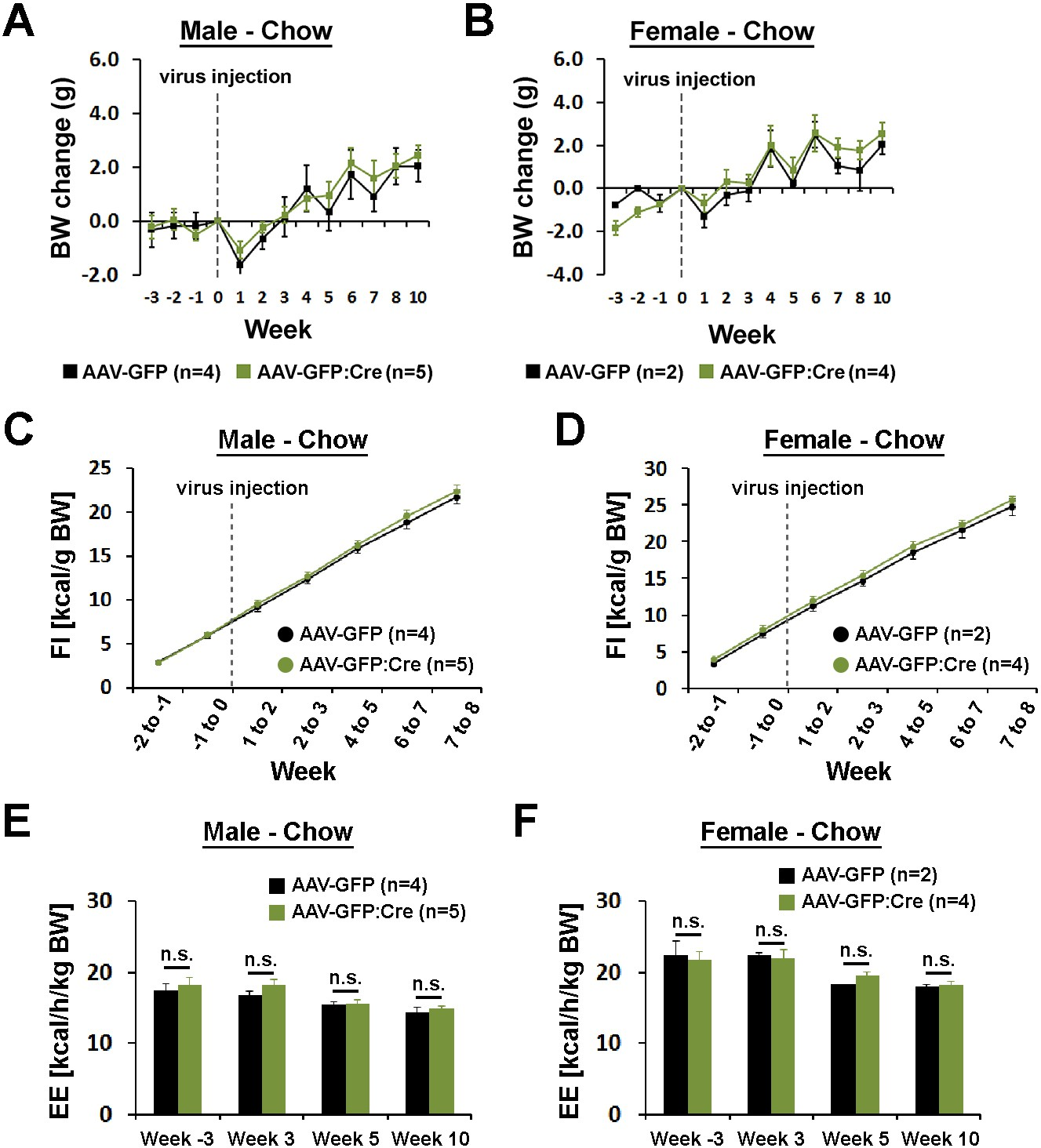 Preoptic Leptin Signaling Modulates Energy Balance Independent Of Form Below To Delete This Circuit Board Recycling Image From Our Index Body Weight Food Intake And Expenditure By Sex
