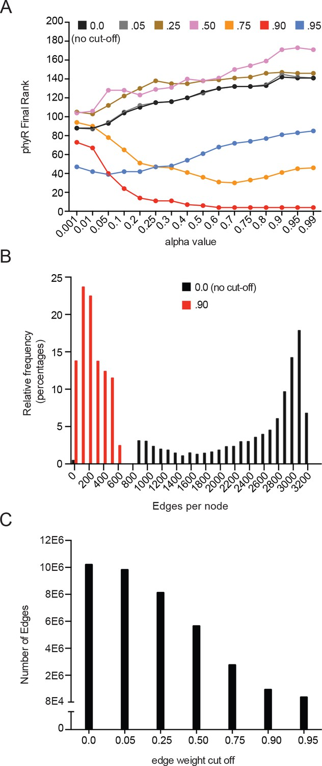 Gene network analysis identifies a central post-transcriptional