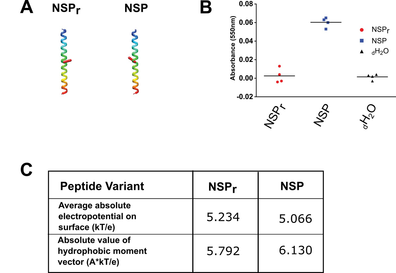 Figures And Data In The Peptidisc A Simple Method For Stabilizing