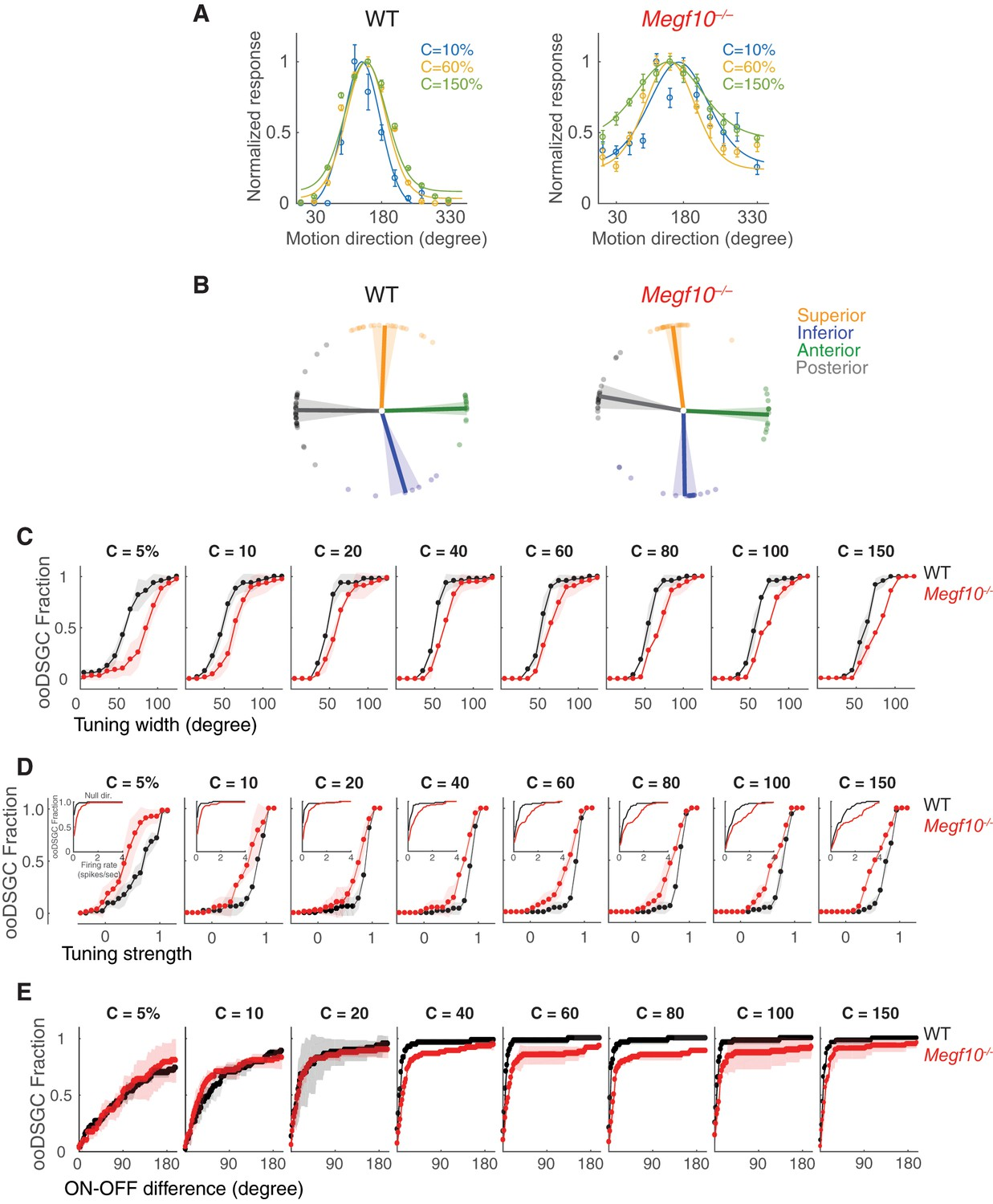 Formation Of Retinal Direction Selective Circuitry Initiated By Atb Motor Wiring Diagram Contrast Dependence Tuning Phenotypes In Megf10 Oodsgcs