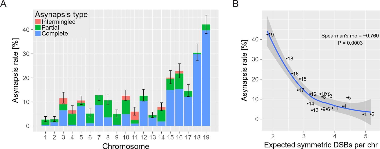 Modulation of Prdm9-controlled meiotic chromosome asynapsis