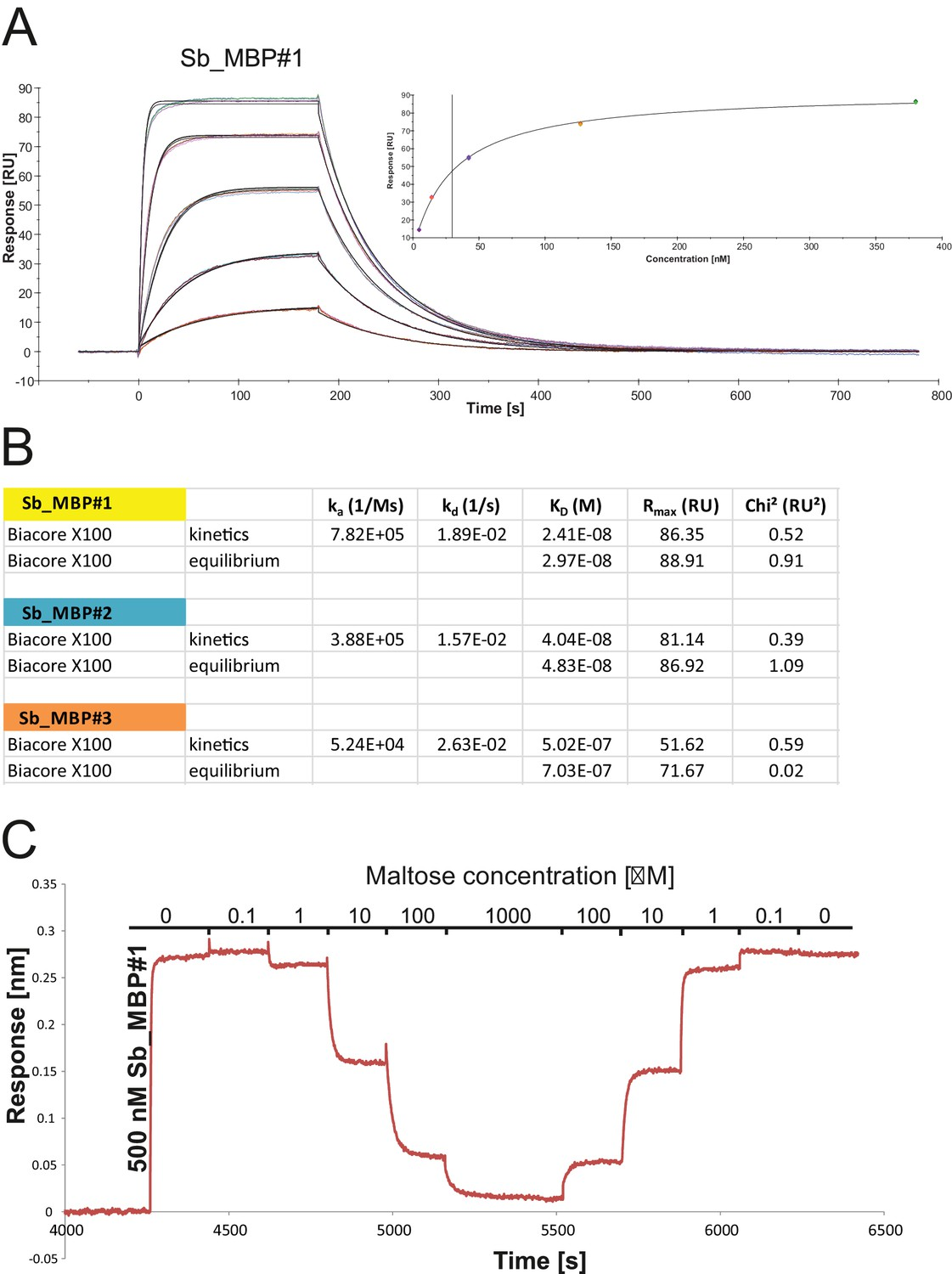 Synthetic Single Domain Antibodies For The Conformational Trapping 25l Motor Data Sensor Heating Oxygen Circuit Diagram Of Biophysical Analysis Sybody Mbp Interactions