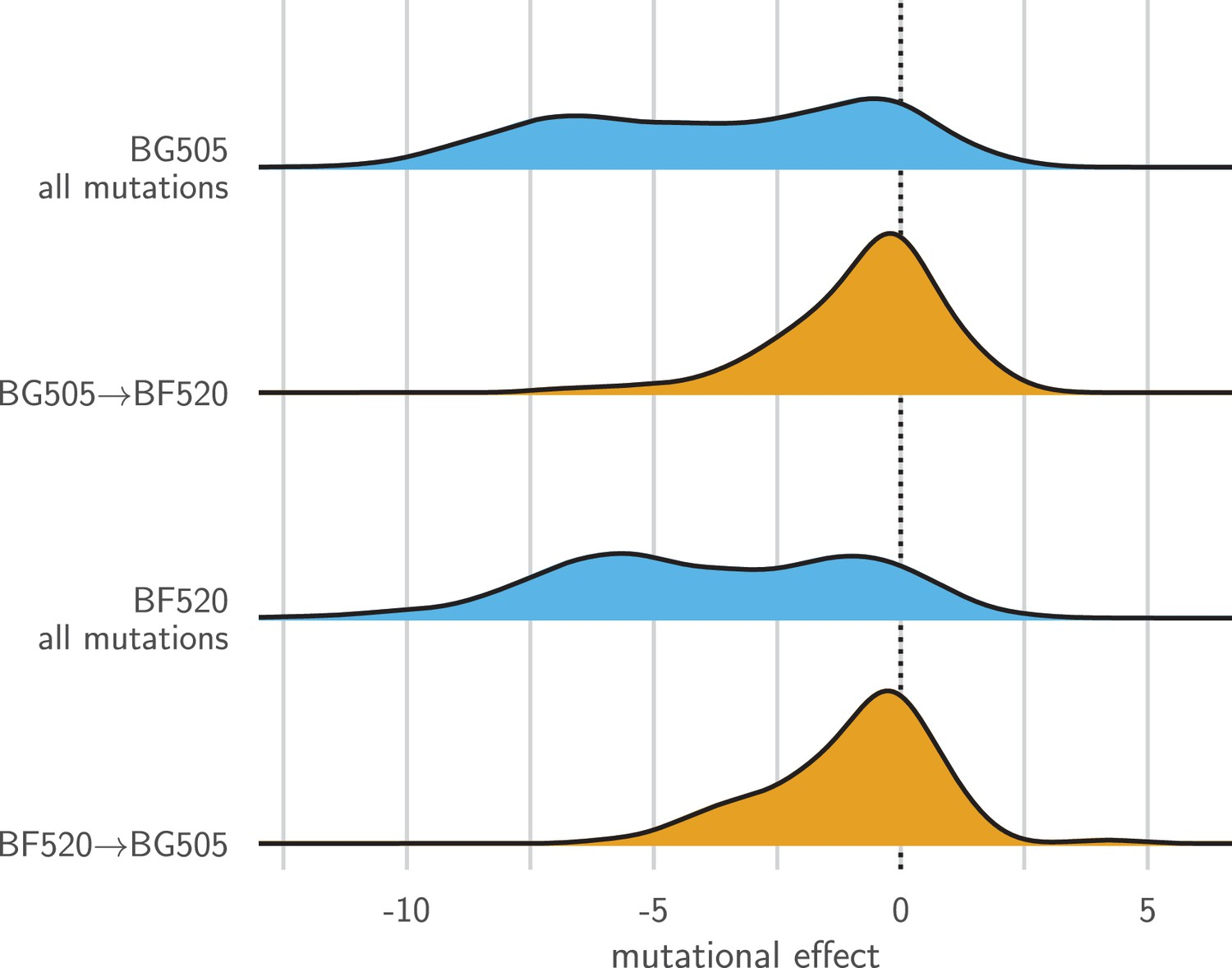 Mapping mutational effects along the evolutionary landscape
