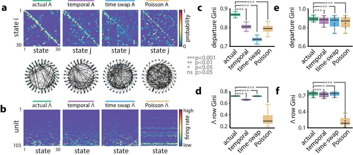 Uncovering temporal structure in hippocampal output patterns